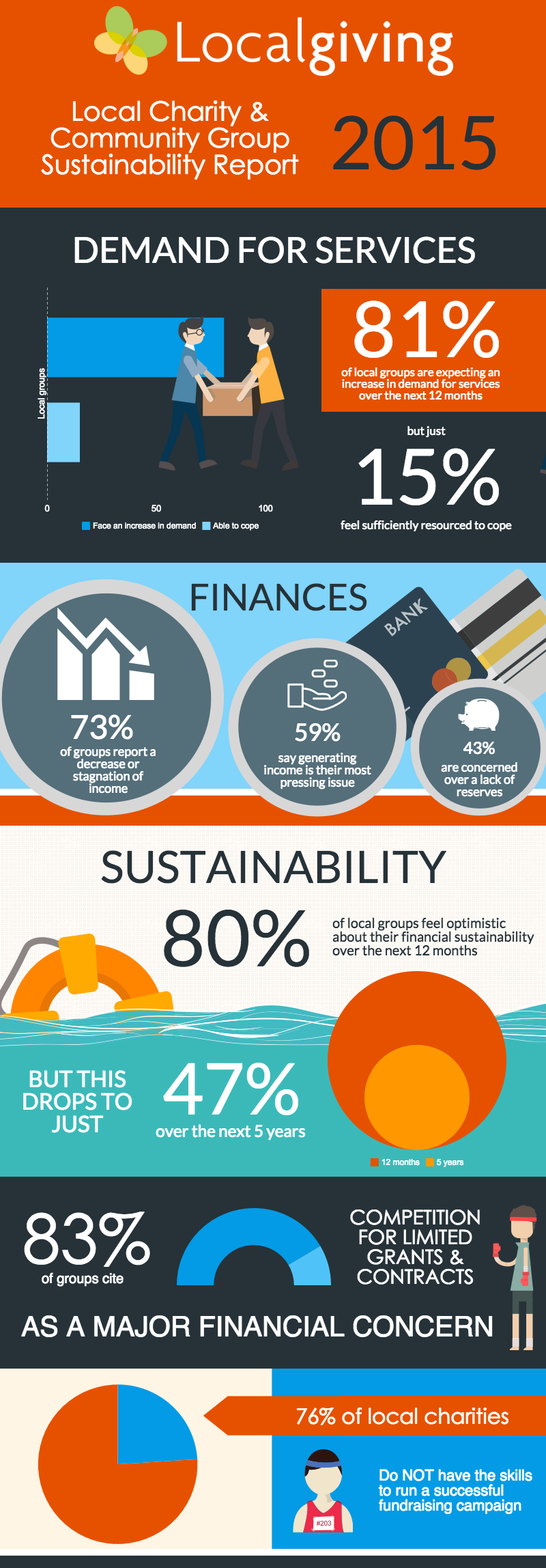 Local Charity & Community Group Sustainability Report 2015 Infographic