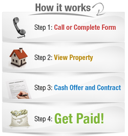 How It Works, Sell your House Fast